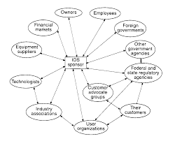 A work diagram of the people involved with or impacted by a given system design