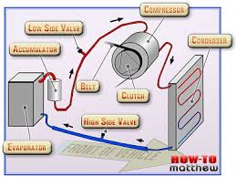 how car air conditioner works. the compressor is heart of ac system. it compresses and pumps refrigerant that in its gas form. driven by car\u0027s drive belt how car air conditioner works