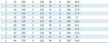 Jimmy Johnson Draft Value Chart Nfl Draft Value Chart Pro Sports Analytics