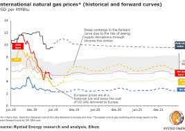 Europe Sees Lowest Natural Gas Prices In A Decade Products
