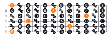 Guitar Fretboard Chart How To Find Memorise The Notes On The Guitar Fretboard