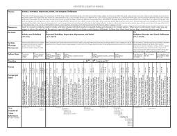 Judges Chart Prayer And Bible Expo Synthetic Chart Of Judges