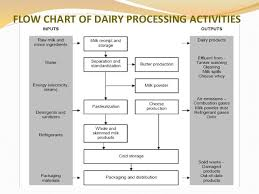 Dairy Waste Water Treatmentby Arhana Gautam