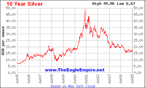 5 Year Silver Chart Spot Gold And Silver Historical Prices