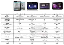 Samsung Tablet Comparison Chart Chart Ipad 2 Vs Motorola Xoom Vs Lg G Slate Vs Samsung