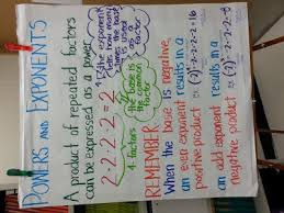 Exponents Anchor Chart Powers Exponents