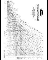 28 Logical Metric Psychrometric Chart