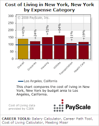 average salary calculator payscale chart generator