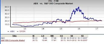 Is Barrick Gold Corporation Abx A Great Stock For Value