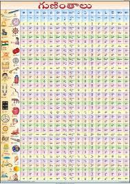 Hindi Alphabets Chart With Malayalam Malayalam Alphabet Chart