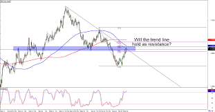 Cad To Gbp Chart Chart Art Trend Retracement Setups On Gbp Cad And Eur Gbp