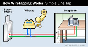 wiring diagram on a outside phone box the wiring diagram basic wiretapping techniques how wiretapping works howstuffworks wiring diagram