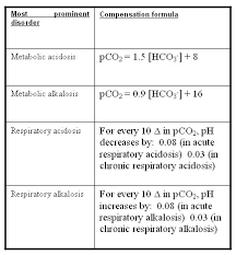 Respiratory Metabolic Acidosis Alkalosis Chart Dr P K Rajiv