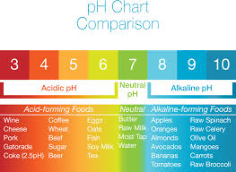 Acid Alkaline Water Chart Alkaline Water Health Benefits And Risks Health Codify Club