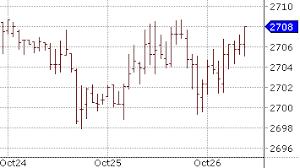 Technical Analysis Ohlc Bar Charts