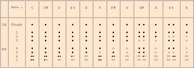 Treble Recorder Note Chart Philippe Bolton Recorder Maker Recorder Fingering Charts