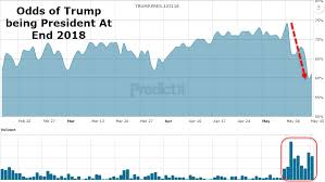 Odds Of Trump Still Being President In 2019 Hit Record Lows