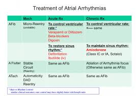 Types Of Arrhythmia Chart Intro_to_antiarrhythmics Tusom Pharmwiki
