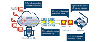 Managed DDoS Protection