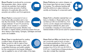 Braze And Brazing Alloys Selection Guide Engineering360