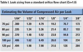 Air Compressor Psi Chart Are You Wasting Money Fixing Compressed Air Leaks
