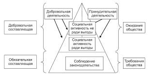 КОРПОРАТИВНАЯ СОЦИАЛЬНАЯ ОТВЕТСТВЕННОСТЬ Социальная ответственность коммерческих организаций