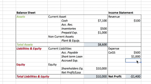 Income Statement Format Excel Balance Sheets Examples And Income Statements With Sheet Analysis