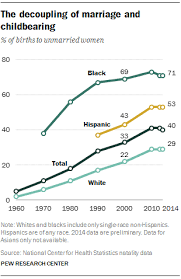 The American family today   Pew Research Center