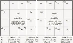 Tamil Horoscope Chart Erogoncreatorrh