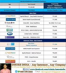 New India Insurance Family Floater Mediclaim Policy Premium Chart Which Is The Best Cashless Mediclaim Insurance In India For