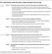 posters future expert educator because no one is ever an expert  internet or traditional classroom essay experts on the future of work jobs training and skills
