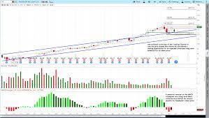 5 27 2018 Facebooks Stock Chart Patterns Trendy Stock