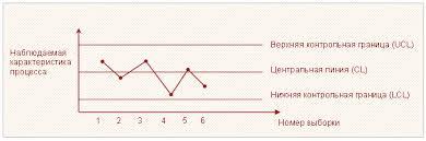 Контрольная карта Шухарта labs shewhart control chart