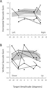 infantile nystagmus and abnor ties of conjugate eye movements view original slide
