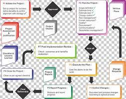 Project Change Control Process Flow Chart Project Management Flowchart Construction Management Process