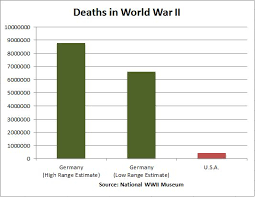 About That Difference In Death Totals Hopelessly Partisan