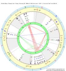 Pisces Birth Chart Birth Chart Anette Masui Pisces Zodiac Sign Astrology