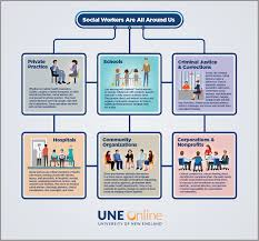 Types Of Social Workers All Around Us Infographic Une