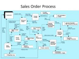 Revenue Cycle Management Flow Chart 64 Scientific The Revenue Cycle Flowchart