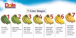 Pick The Perfect Bananas Dole Bananas Tips Food