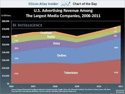 Us Spending Chart Chart Of The Day Online Advertising Business Insider