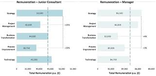 Law Firm Associate Salary Chart Salary Of Consultants Consultancy Uk