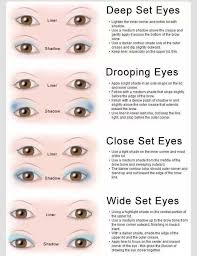 Eye Shape Makeup Technique Chart In 2019 Eye Shape Makeup