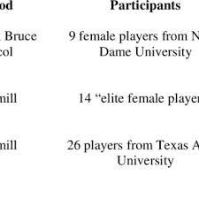 Vo2 Max Chart Female Vo2max Chart Elite Athletes Bedowntowndaytona Com