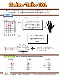 You will only ever play the strings with numbers on; How To Read Guitar Tabs Guitar Kids Basic Guitar Lessons Bass Guitar Lessons