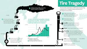 california s old tires cross the ocean and come back as smog inside the business of organics