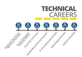 Carmax Automative Service Career Opportunities