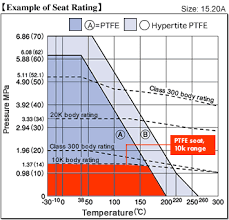 Pn Pressure Rating Chart Working Pressure Range Kitz Corporation