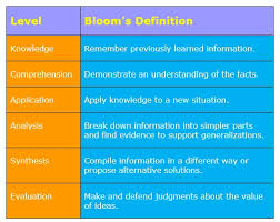 Blooms Taxonomy Learning Classification System