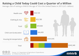 Cost Of Raising A Child Chart Chart Raising A Child Today Could Cost A Quarter Of A
